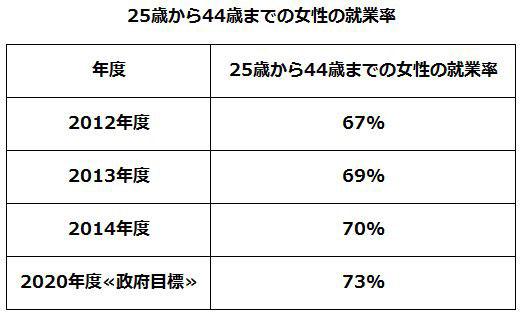 25歳から44歳までの女性の就業率(圧縮)