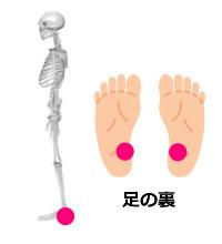 正しい姿勢の重心位置