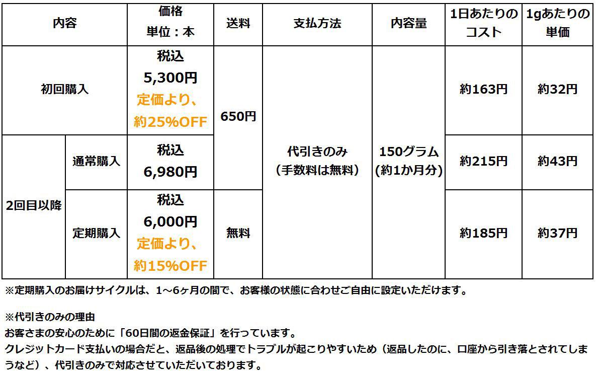 コントロールジェルME価格情報
