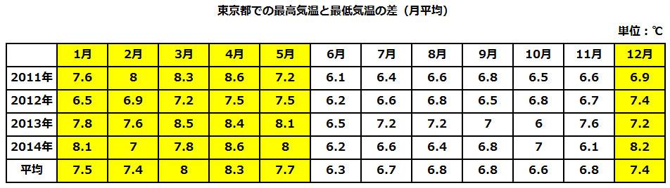 東京都での最高気温と最低気温の差(圧縮)