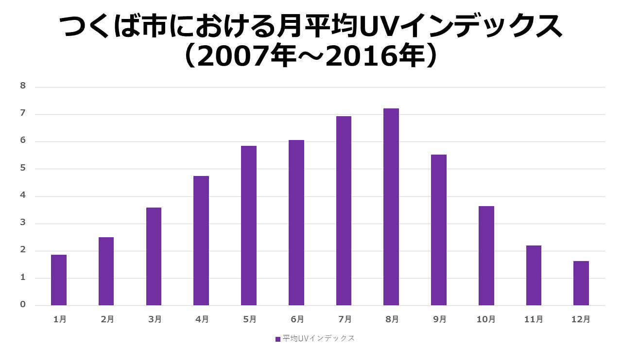 つくば市における月平均UVインデックス(2007年~2016年)