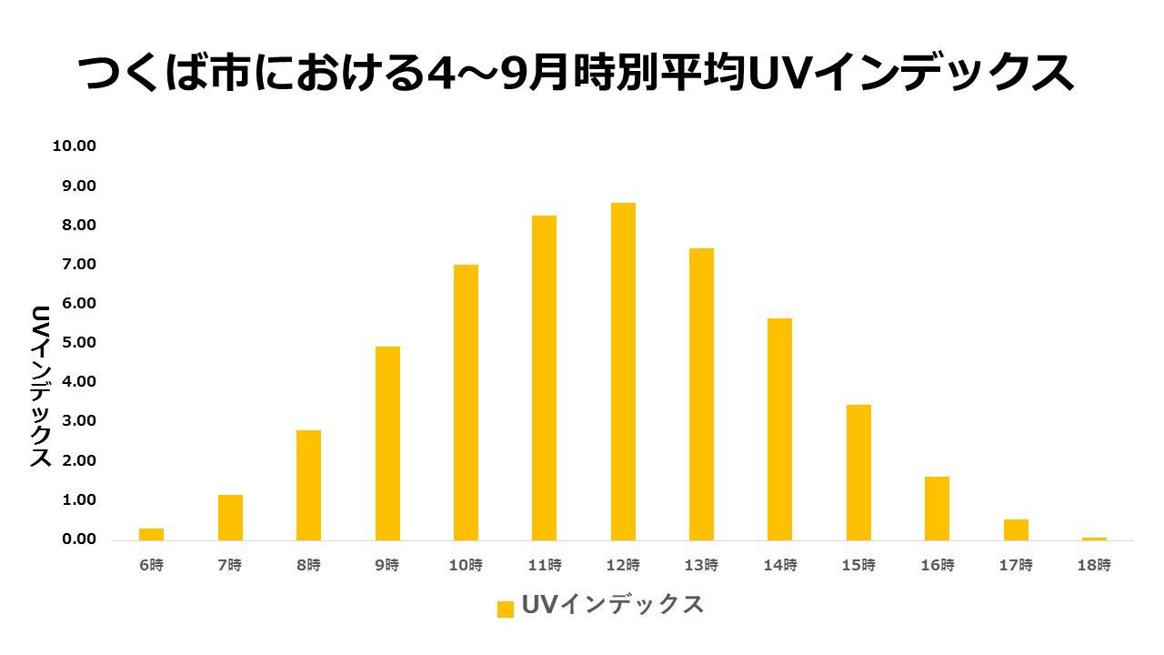 つくば市における4~9月時別平均UVインデックス