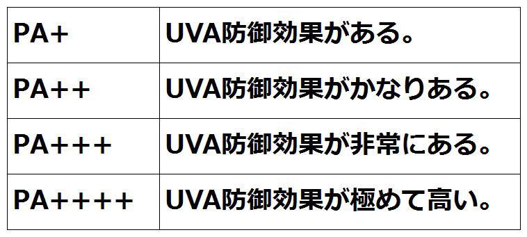 PA(UVA防御指数)