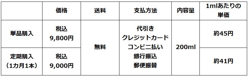 M-1ミスト価格情報
