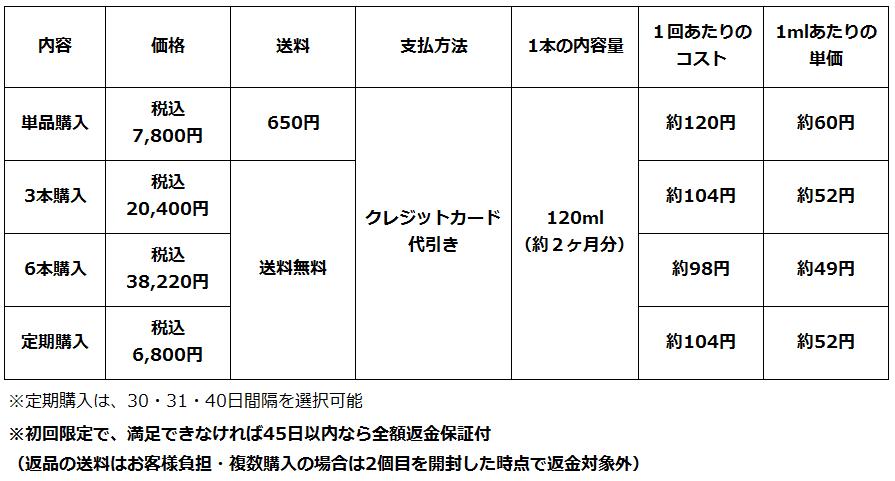 ポリピュア価格表